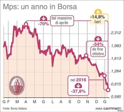 Non si arresta la discesa di Mps. Ha ritoccato il minimo storico a 0,76 euro per azione. Andamento del titolo in Borsa nell'ultimo anno in una infografica realizzata da Centimetri, 18 gennaio 2016. ANSA/ CENTIMETRI